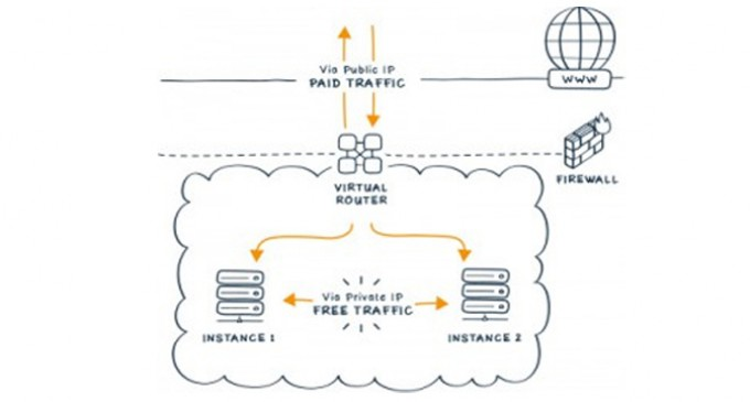 Does your cloud provider offer a private network?