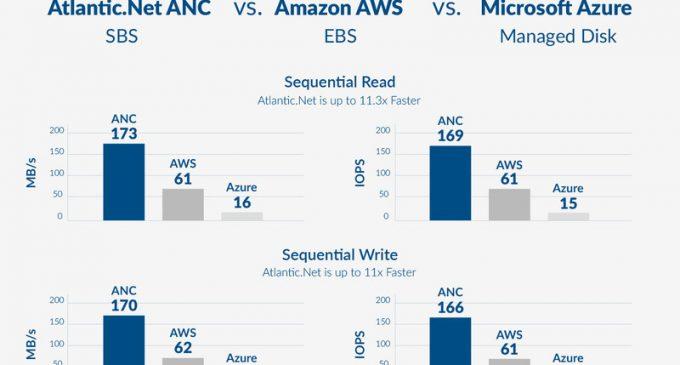Atlantic.Net Releases Secure Block Storage (SBS) for its Cloud Servers