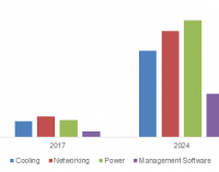 Green Data Center Market to grow at 25% CAGR from 2018 to 2024