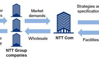 NTT Communications to Establish NTT Global Data Centers Preparatory Corporation to Strengthen Data Center Business